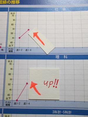 到達度確認テスト(茨城統一テスト) 社会偏差値45→54  理科34→51 UP!おめでとう!!画像